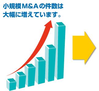 小規模M&Aの件数は大幅に増えています