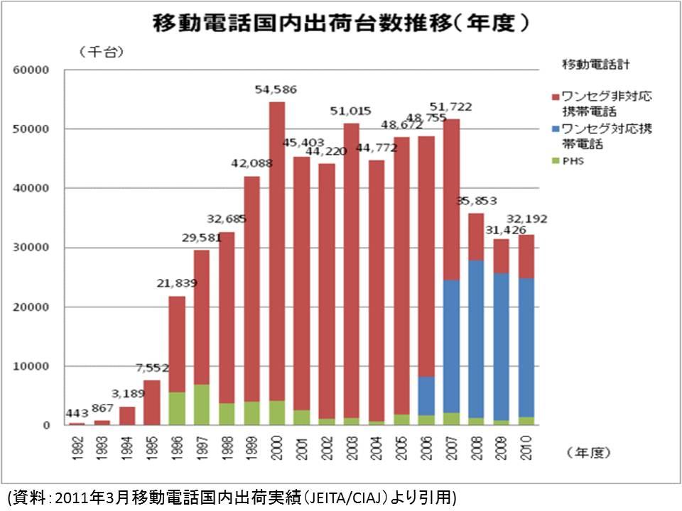 携帯電話国内出荷台数推移(年度)