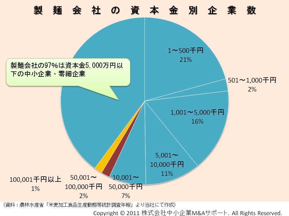 製麺会社の資本金別企業数