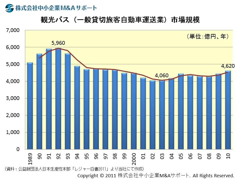 観光バス(一般貸切旅客自動車運送業)市場規模