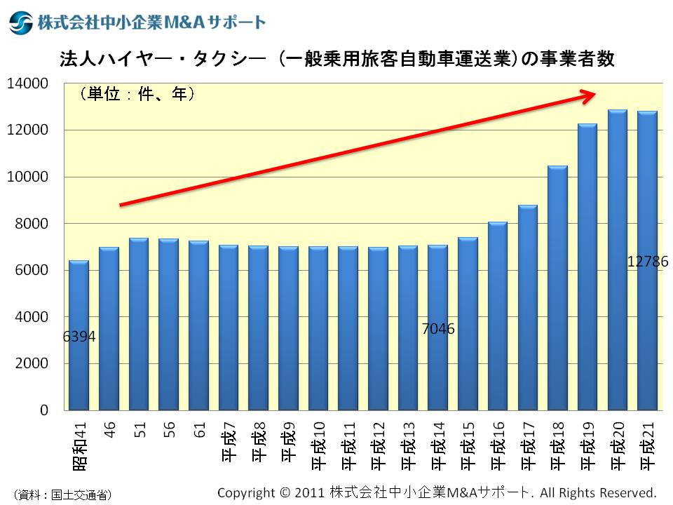法人タクシー(一般乗用旅客自動車運送業)の事業者数