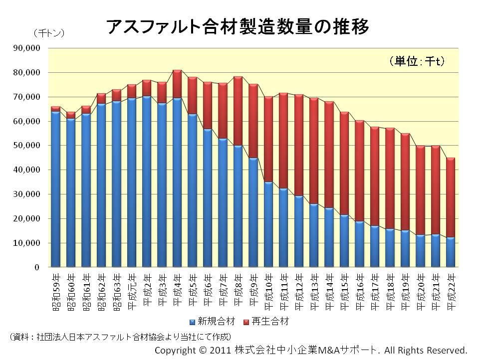 アスファルト合材製造数量の推移