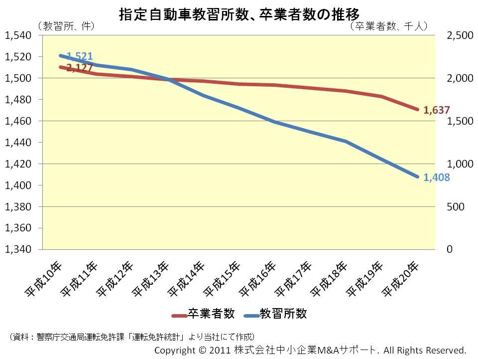 指定自動車教習所数、卒業者数の推移