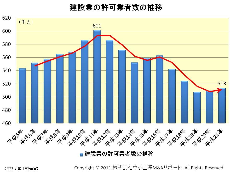 建設業の許可業者数の推移