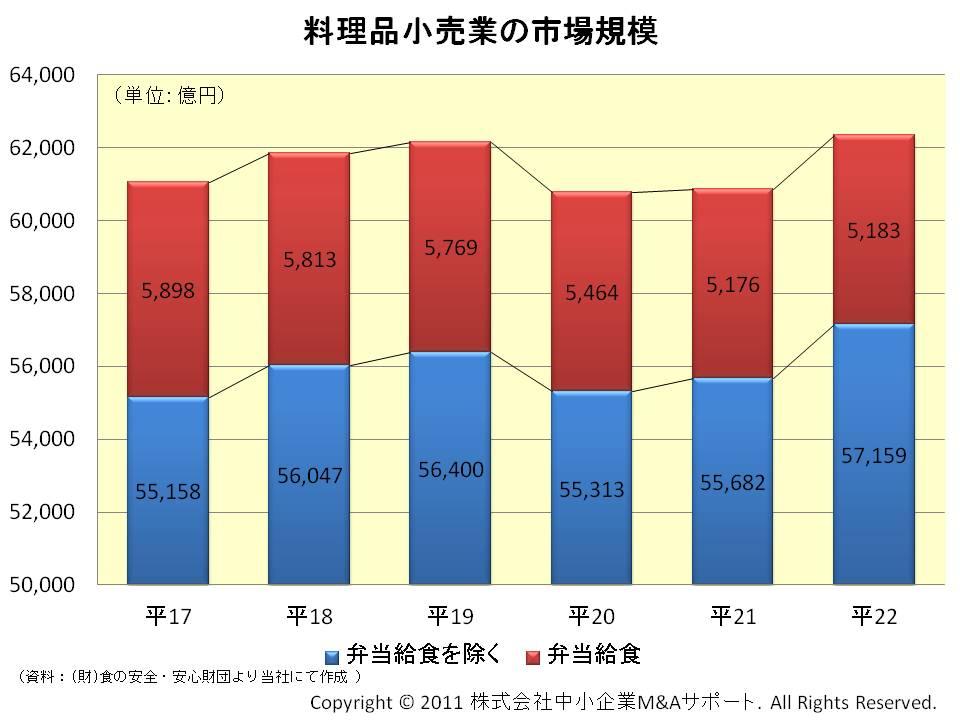料理品小売業の市場規模
