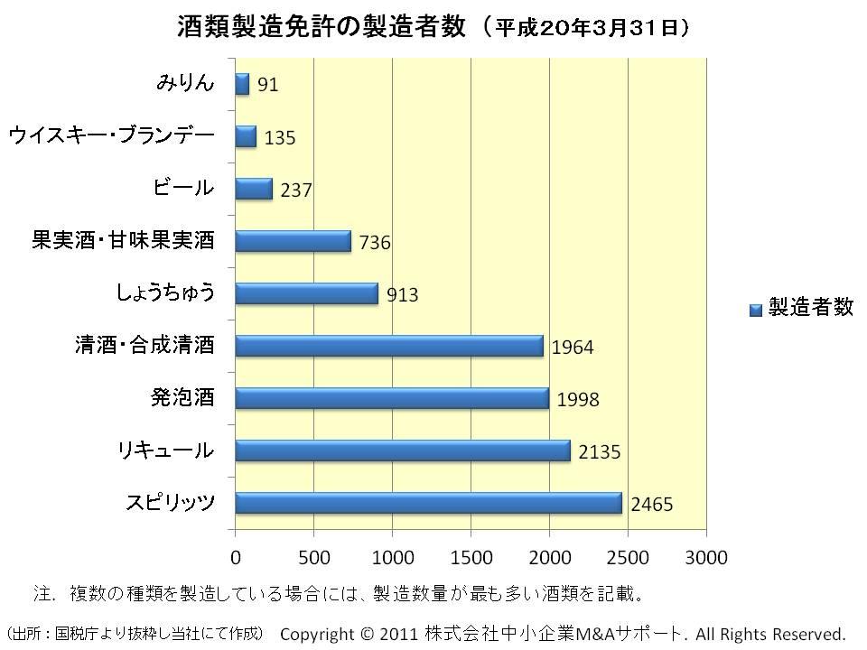 酒類製造免許の製造者数