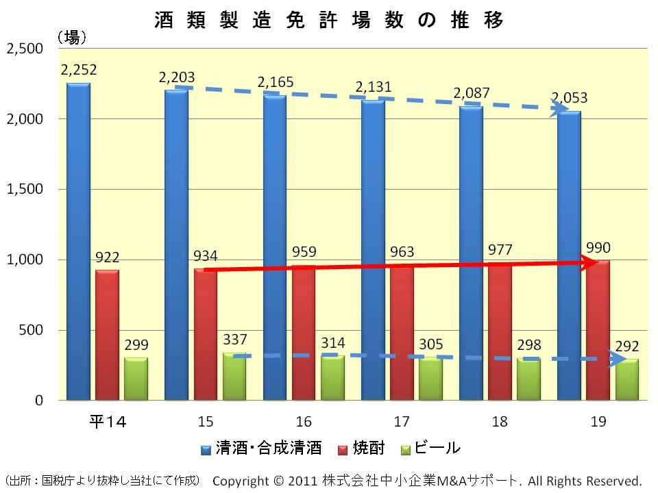酒類製造免許場数の推移