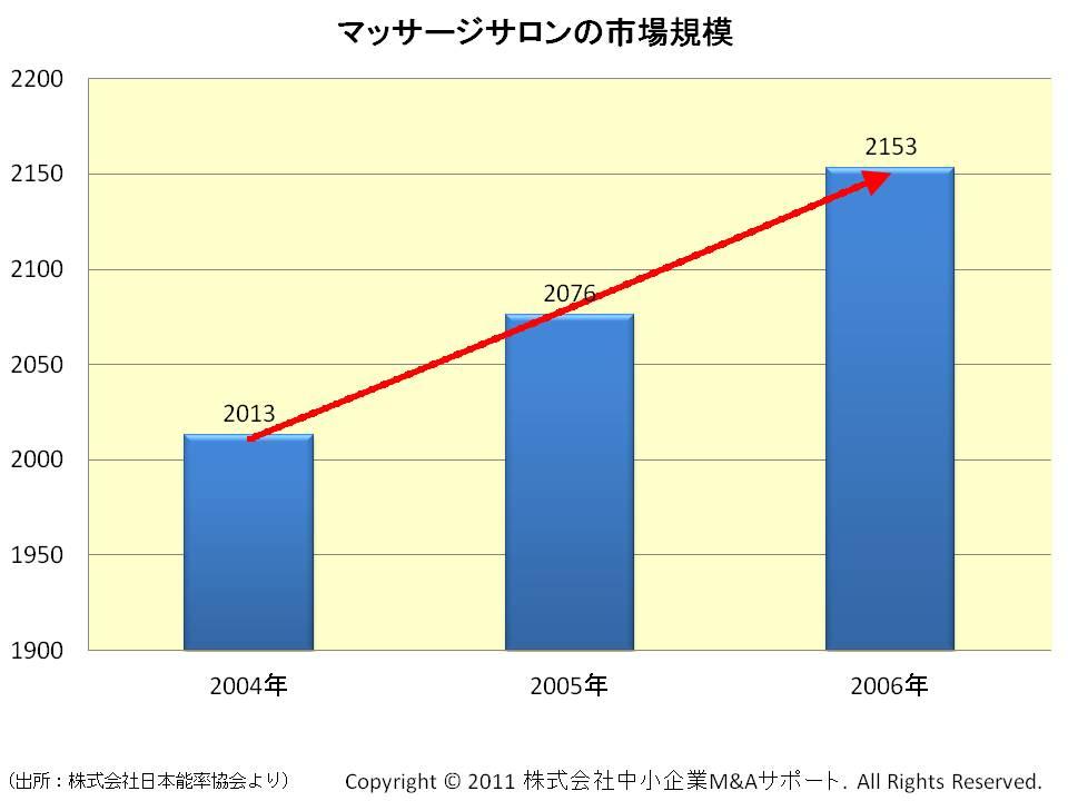 マッサージサロンの市場規模