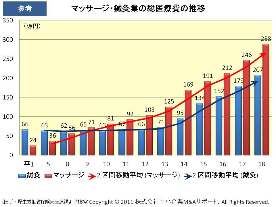 マッサージ・鍼灸業の総医療費の推移