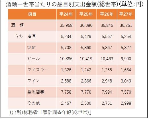 2017年酒類一世帯当たりの品目別支出金額